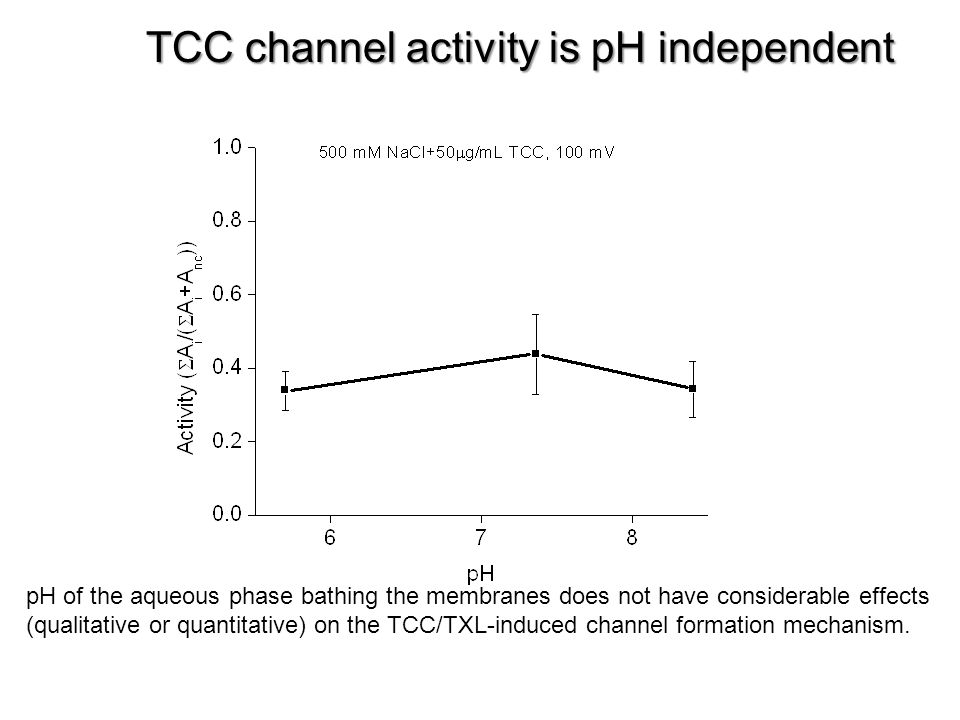 TCC channel activity is pH independent pH of the aqueous phase bathing the membranes does not have considerable effects (qualitative or quantitative) on the TCC/TXL-induced channel formation mechanism.