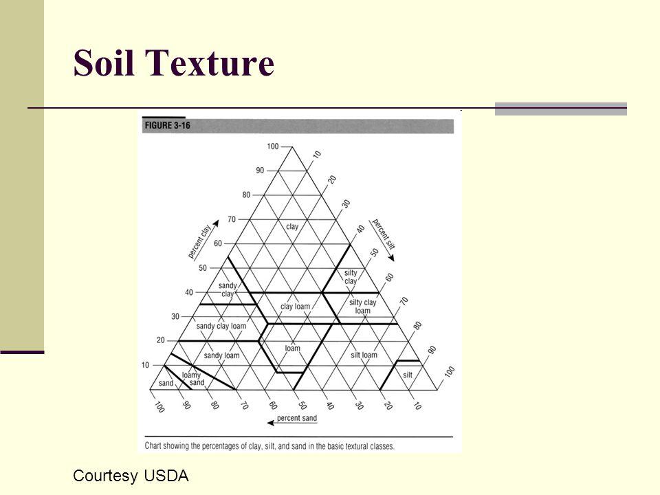 Soil Texture Courtesy USDA
