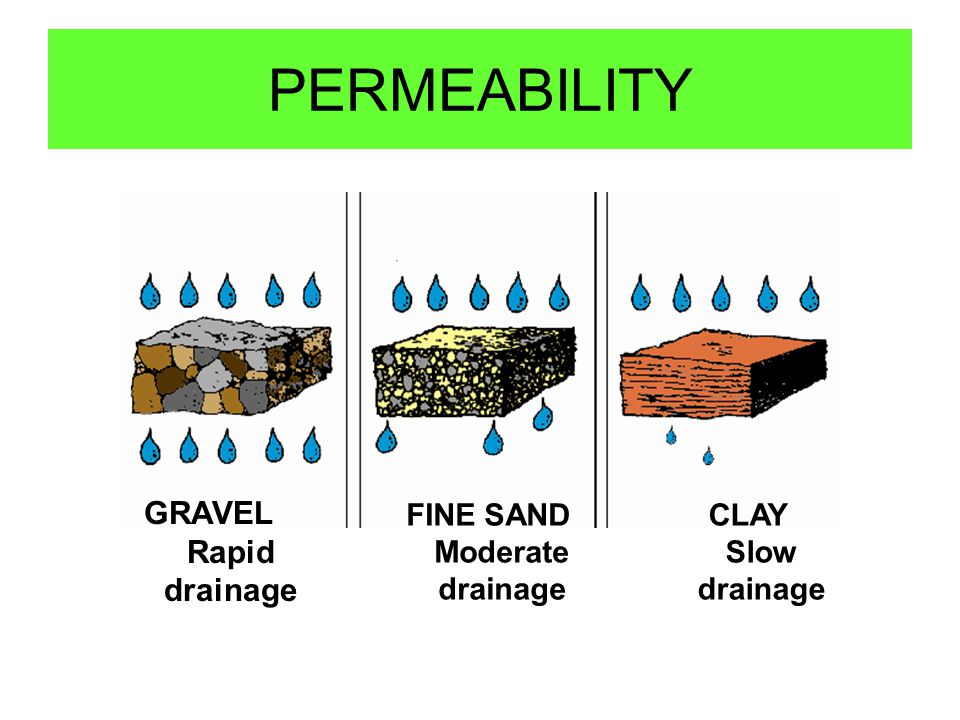 GRAVEL Rapid drainage FINE SAND Moderate drainage CLAY Slow drainage PERMEABILITY
