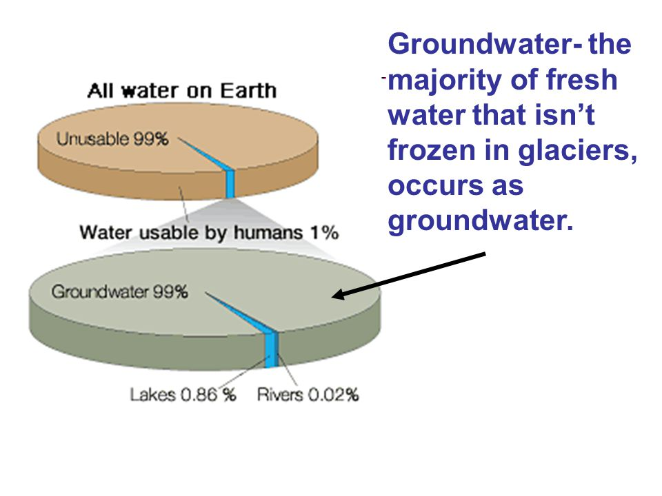 Groundwater- the majority of fresh water that isn't frozen in glaciers, occurs as groundwater.