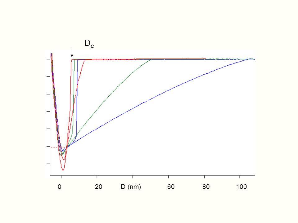 DcDc 0 20 D (nm) 60 80 100