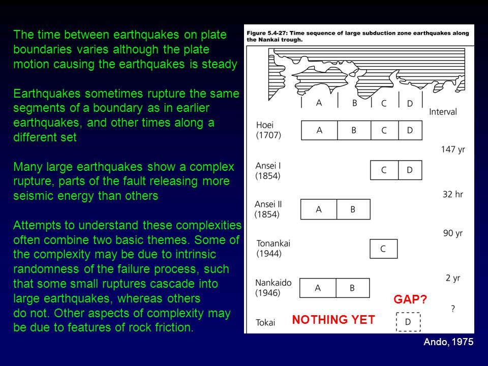 The time between earthquakes on plate boundaries varies although the plate motion causing the earthquakes is steady Earthquakes sometimes rupture the