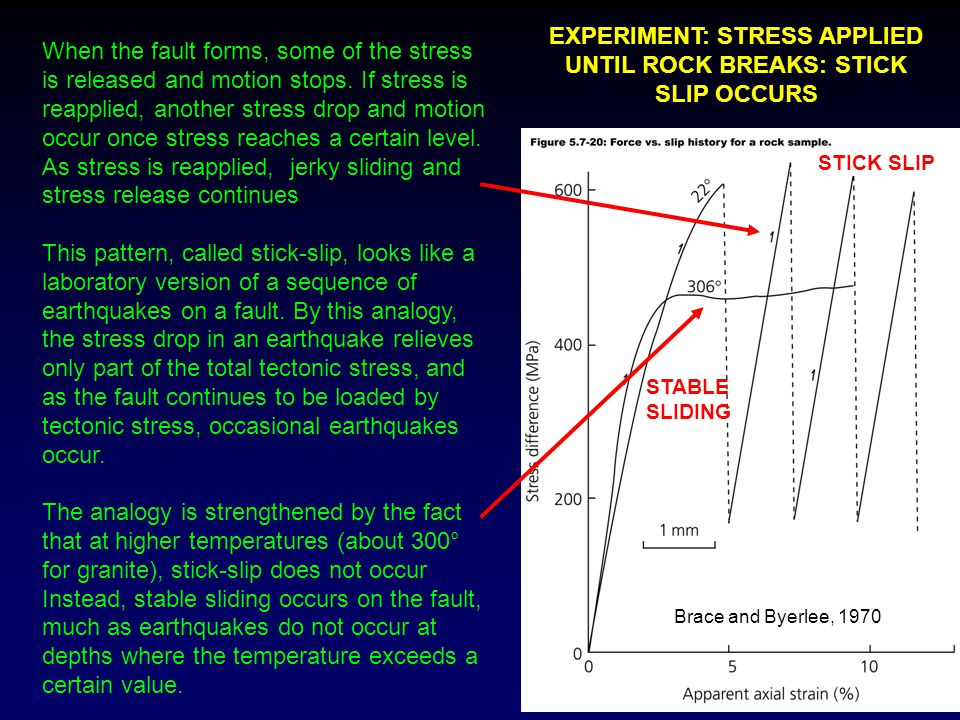 When the fault forms, some of the stress is released and motion stops. If stress is reapplied, another stress drop and motion occur once stress reache