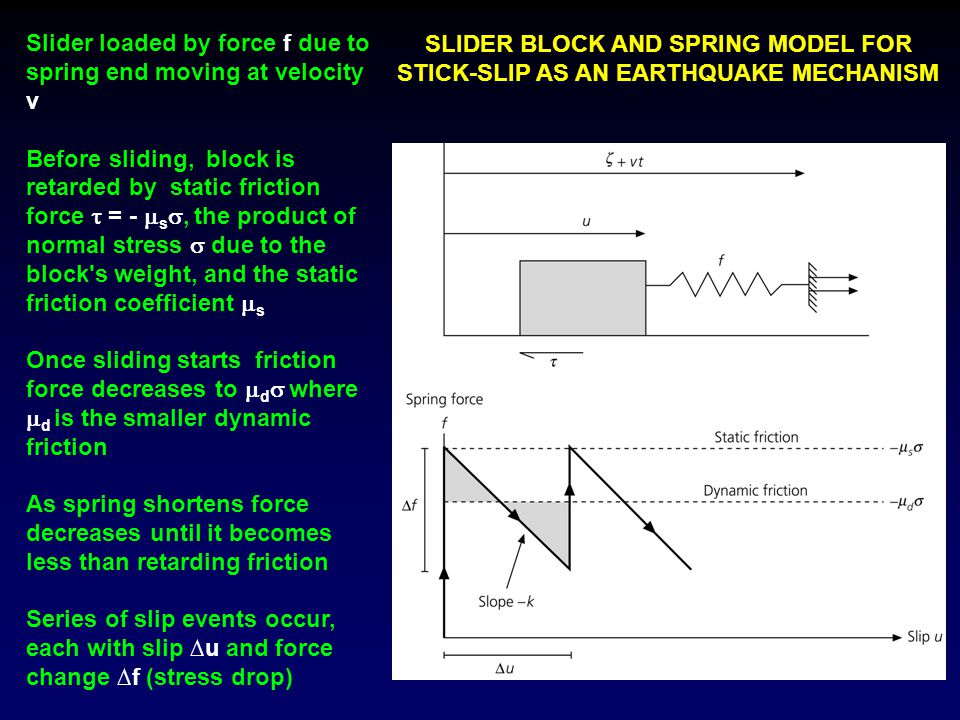 Slider loaded by force f due to spring end moving at velocity v Before sliding, block is retarded by static friction force  = -  s , the product of