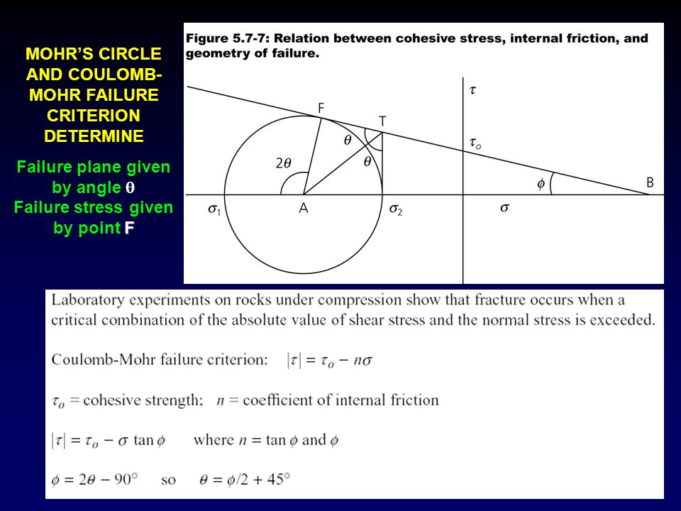 MOHR'S CIRCLE AND COULOMB- MOHR FAILURE CRITERION DETERMINE Failure plane given by angle  F Failure stress given by point F