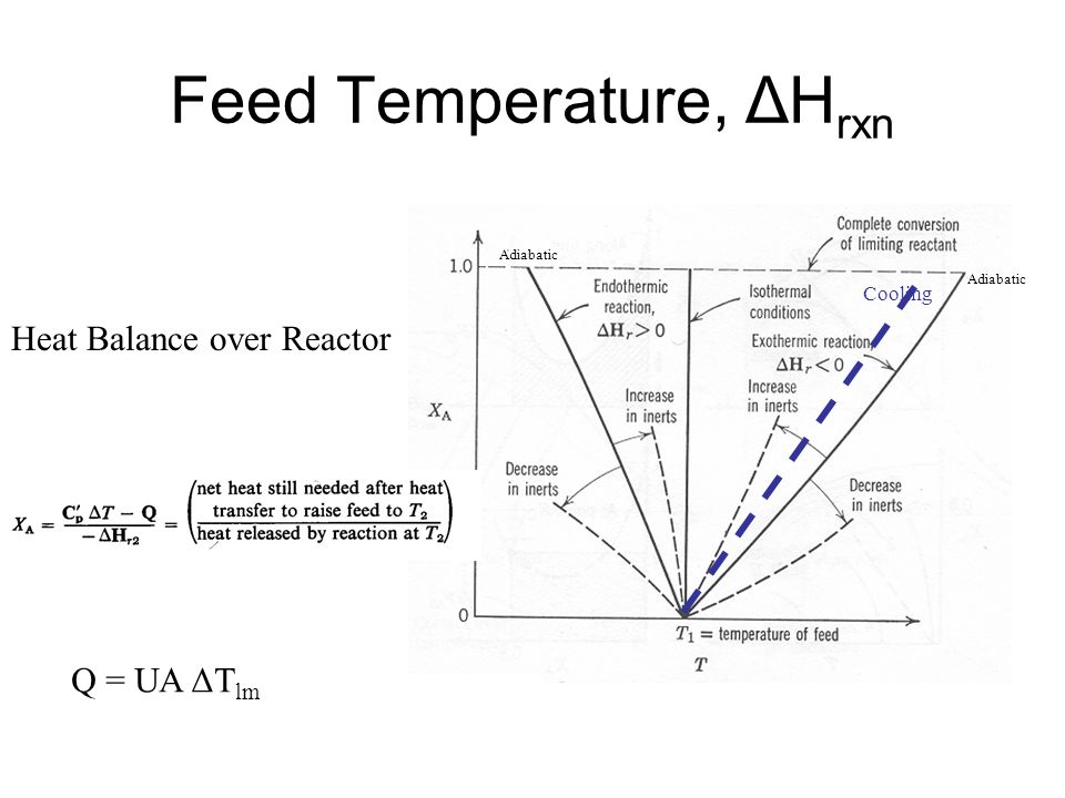 Feed Temperature, ΔH rxn Heat Balance over Reactor Cooling Adiabatic Q = UA ΔT lm