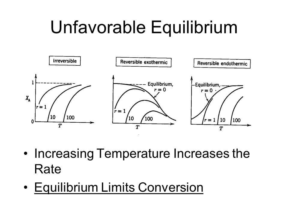 Unfavorable Equilibrium Increasing Temperature Increases the Rate Equilibrium Limits Conversion