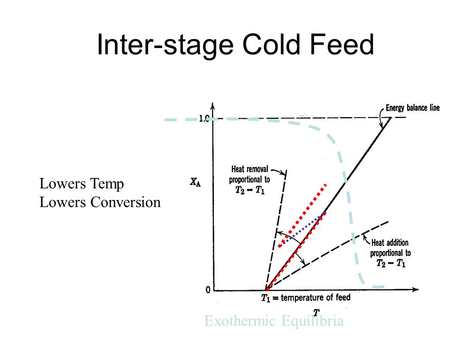 Inter-stage Cold Feed Exothermic Equilibria Lowers Temp Lowers Conversion