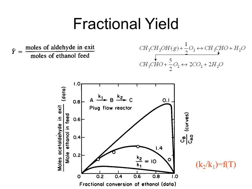 Fractional Yield (k 2 /k 1 )=f(T)