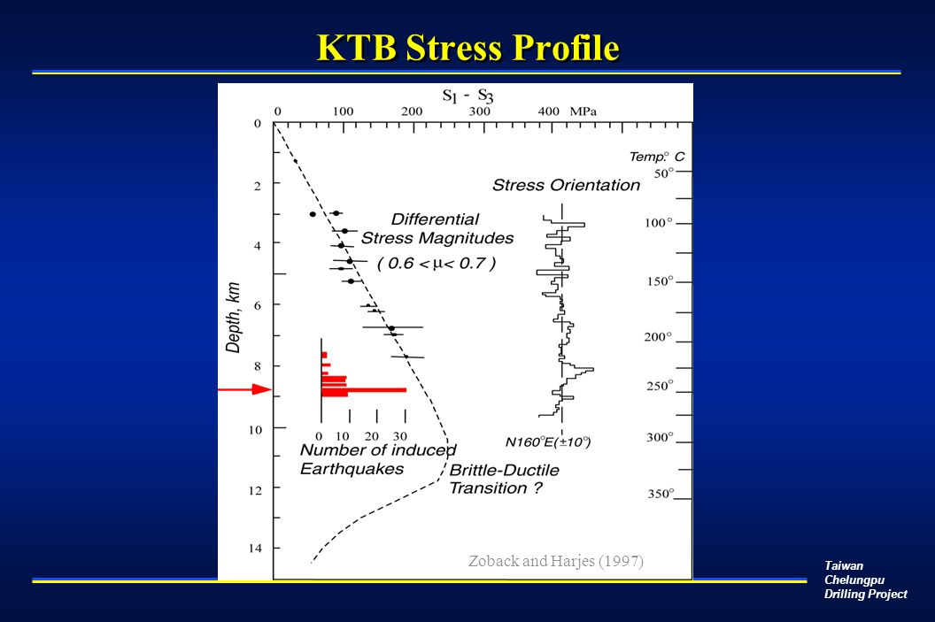 Taiwan Chelungpu Drilling Project KTB Stress Profile Zoback and Harjes (1997)