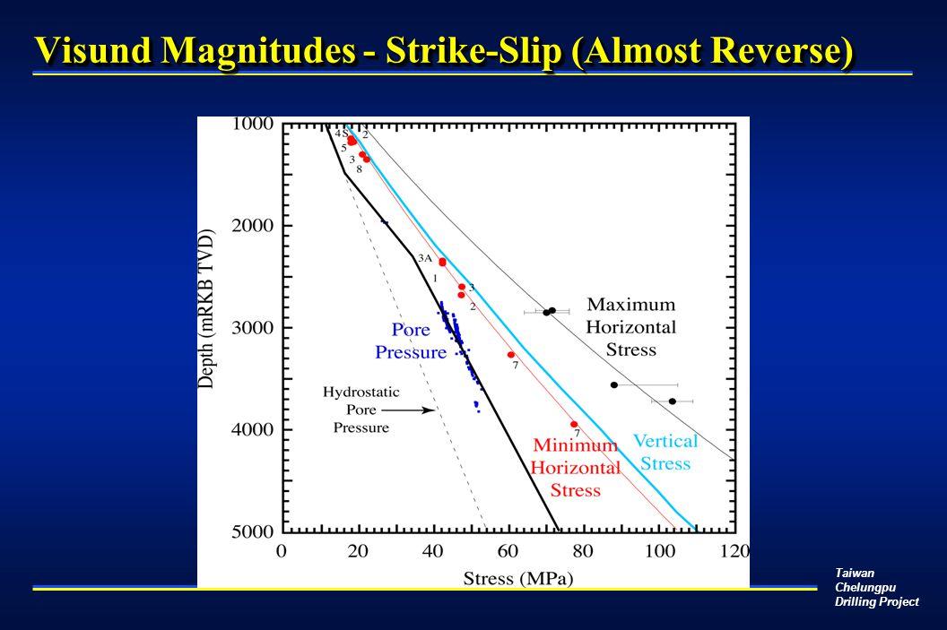 Taiwan Chelungpu Drilling Project Visund Magnitudes - Strike-Slip (Almost Reverse)