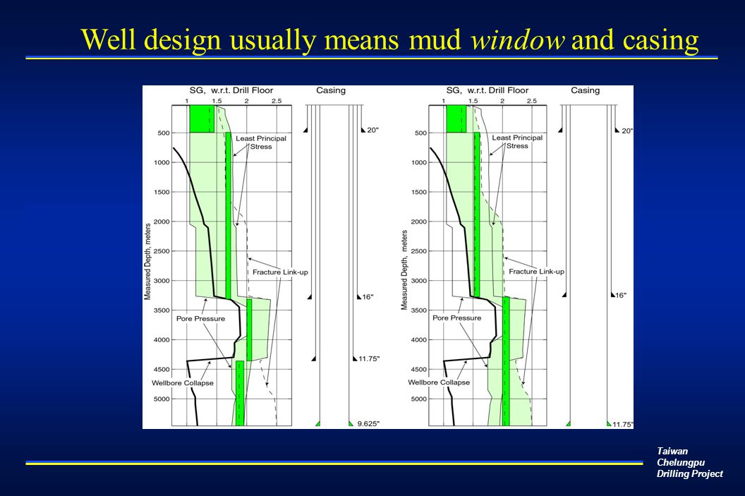 Taiwan Chelungpu Drilling Project Well design usually means mud window and casing