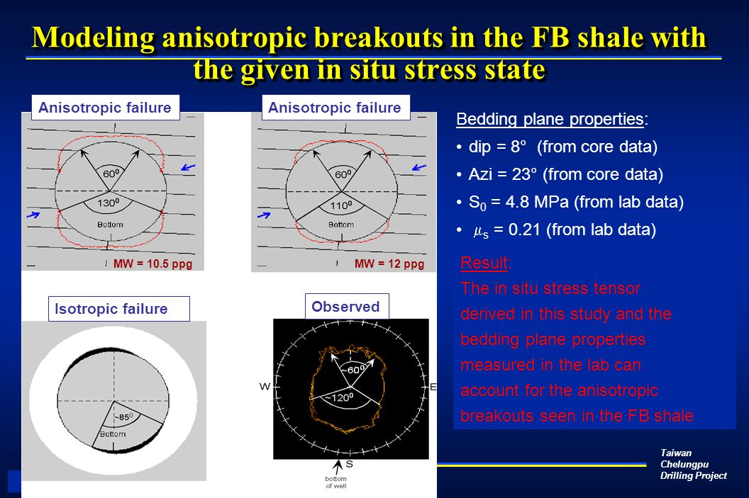 Taiwan Chelungpu Drilling Project Modeling anisotropic breakouts in the FB shale with the given in situ stress state Anisotropic failure MW = 10.5 ppg