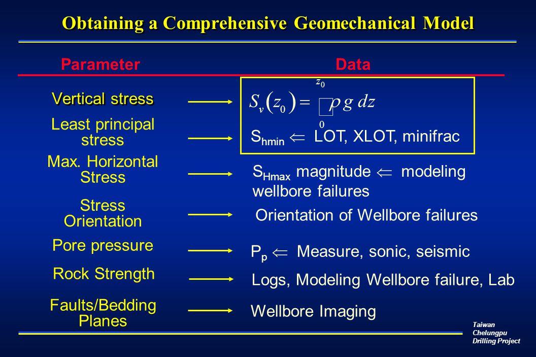 Taiwan Chelungpu Drilling Project Obtaining a Comprehensive Geomechanical Model Vertical stress S v z 0   g dz 0 z 0  S hmin  LOT, XLOT, minifrac Least principal stress S Hmax magnitude  modeling wellbore failures Max.