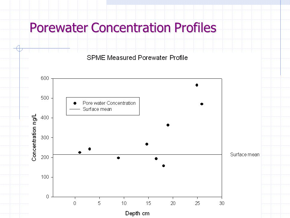 Porewater Concentration Profiles