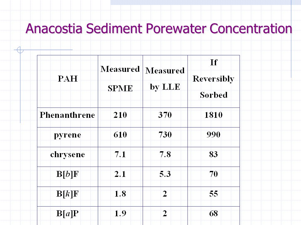 Anacostia Sediment Porewater Concentration