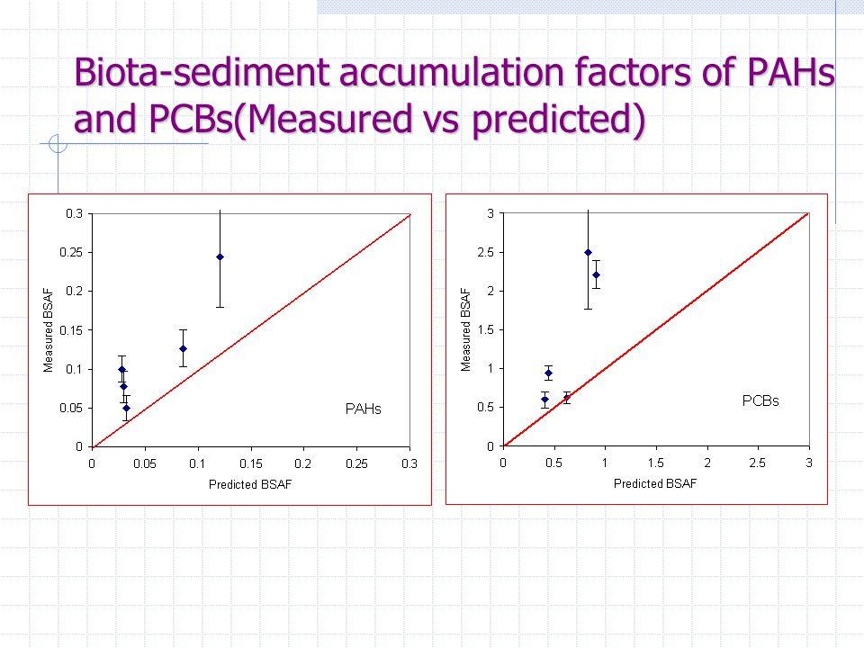 Biota-sediment accumulation factors of PAHs and PCBs(Measured vs predicted)
