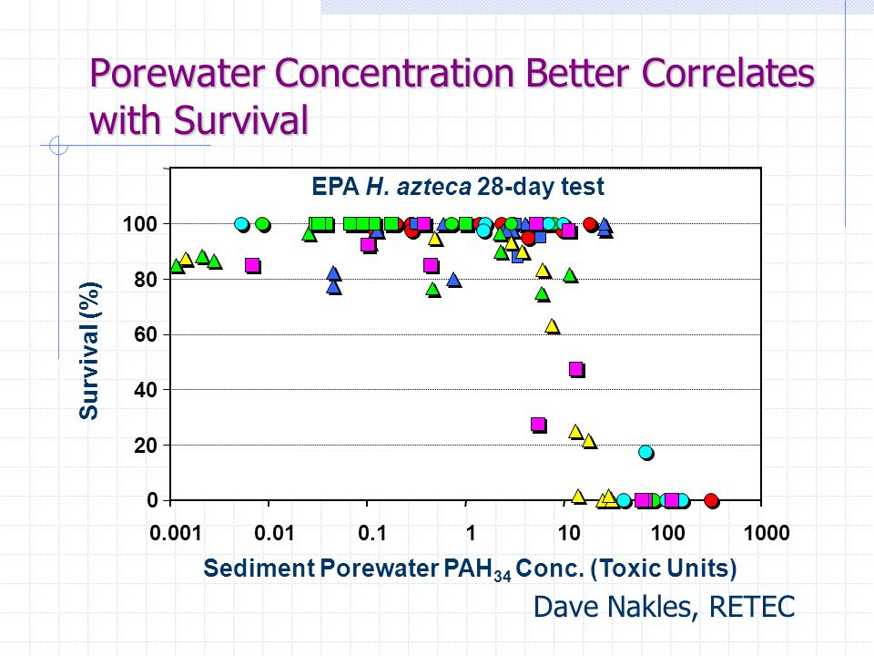 Porewater Concentration Better Correlates with Survival Dave Nakles, RETEC Survival (%) 0 20 40 60 80 100 0.0010.010.11101001000 EPA H.