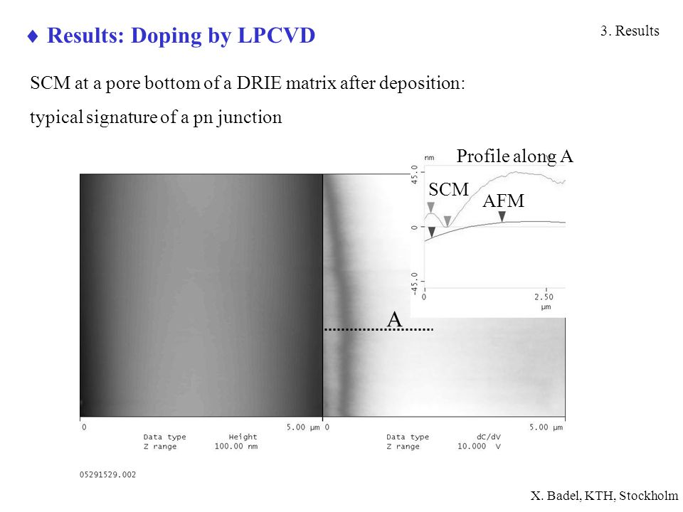  Results: Doping by LPCVD 3.