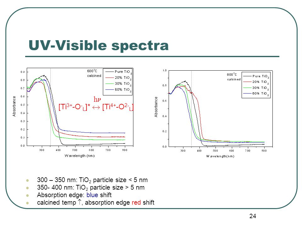 24 UV-Visible spectra 300 – 350 nm: TiO 2 particle size < 5 nm 350- 400 nm: TiO 2 particle size > 5 nm Absorption edge: blue shift calcined temp , absorption edge red shift [Ti 3+ -O - L ]*  [Ti 4+ -O 2- L ] h