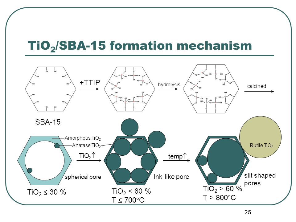 25 TiO 2 /SBA-15 formation mechanism SBA-15 +TTIP hydrolysis TiO 2  30 % TiO 2 < 60 % T  700  C TiO 2 > 60 % T > 800  C Amorphous TiO 2 Anatase TiO 2 Rutile TiO 2 calcined TiO 2  temp  Ink-like pore slit shaped pores spherical pore