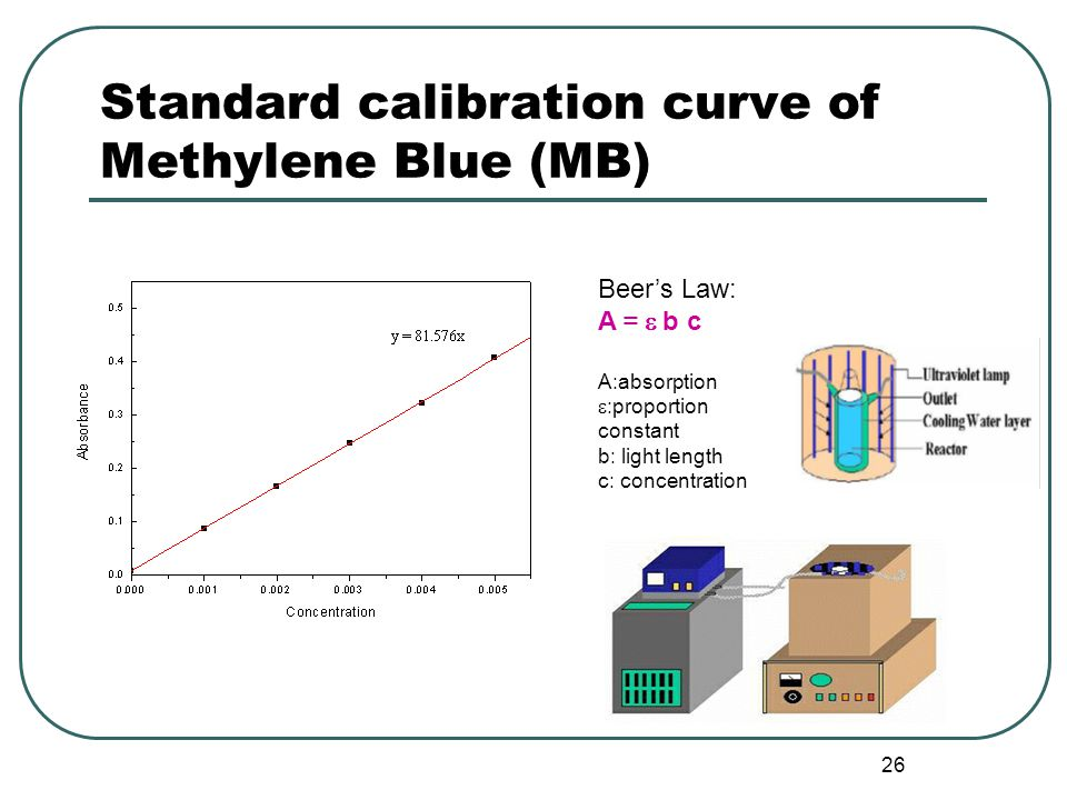 26 Standard calibration curve of Methylene Blue (MB) Beer's Law: A =  b c A:absorption  :proportion constant b: light length c: concentration