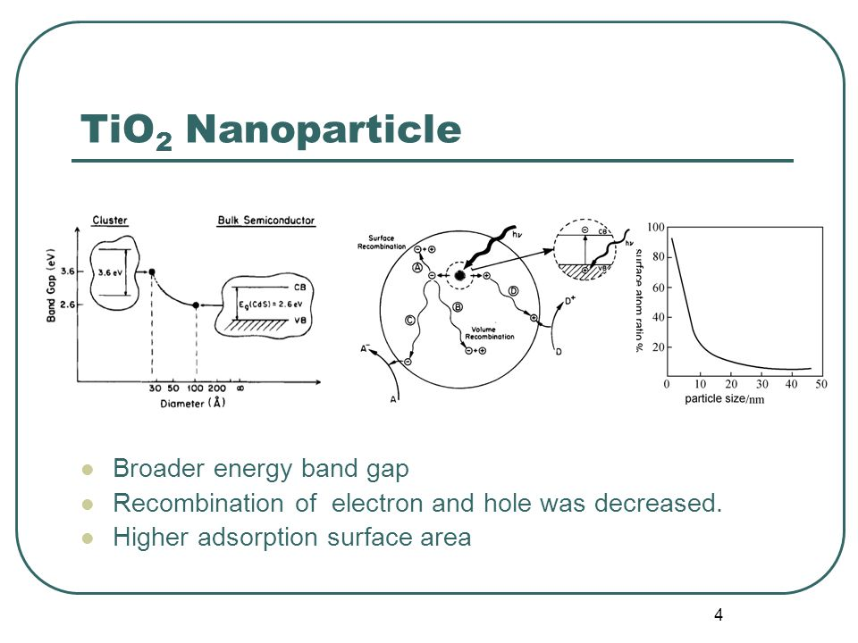 4 TiO 2 Nanoparticle Broader energy band gap Recombination of electron and hole was decreased.