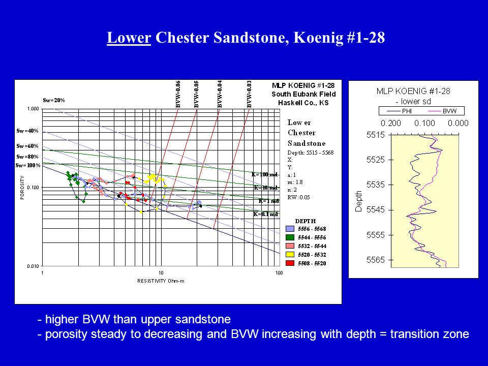 Lower Chester Sandstone, Koenig #1-28 - higher BVW than upper sandstone - porosity steady to decreasing and BVW increasing with depth = transition zon