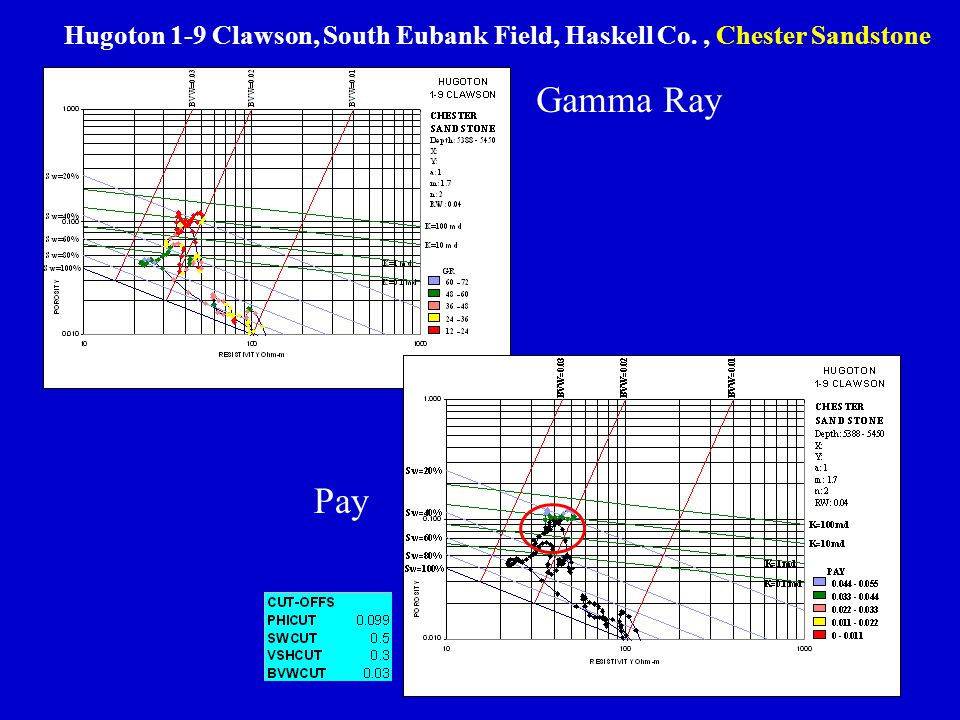 Gamma Ray Pay Hugoton 1-9 Clawson, South Eubank Field, Haskell Co., Chester Sandstone