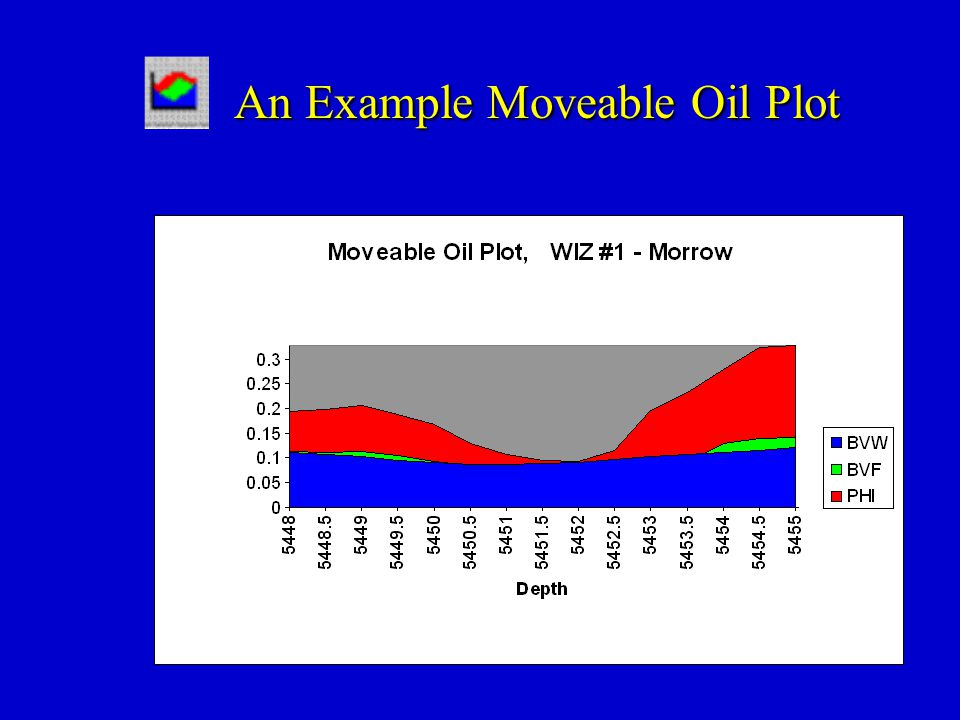 An Example Moveable Oil Plot