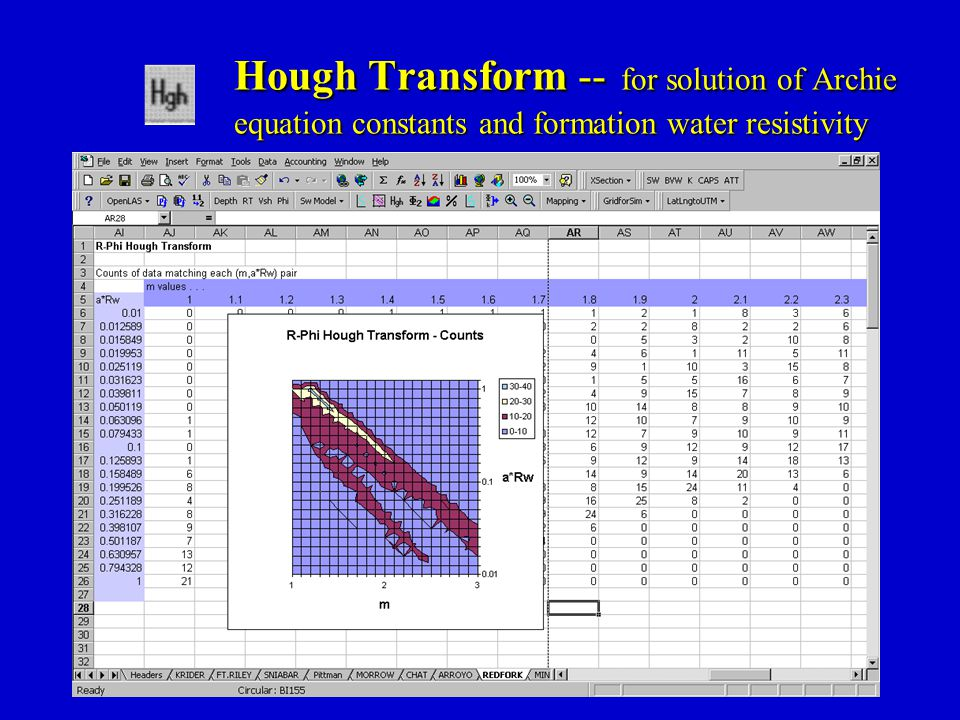 Hough Transform -- for solution of Archie equation constants and formation water resistivity