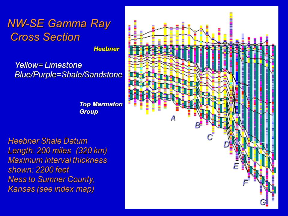 A B C D E F G Heebner Shale Datum Length: 200 miles (320 km) Maximum interval thickness shown: 2200 feet Ness to Sumner County, Kansas (see index map)