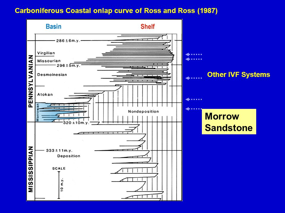 Carboniferous Coastal onlap curve of Ross and Ross (1987) Other IVF Systems Morrow Sandstone