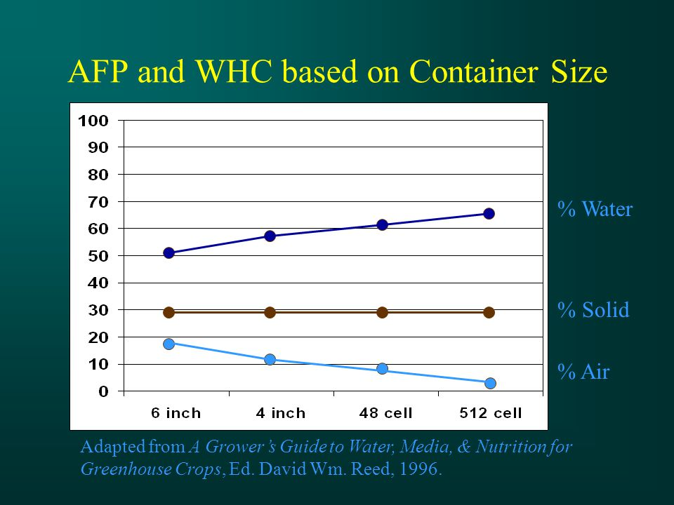 AFP and WHC based on Container Size Adapted from A Grower's Guide to Water, Media, & Nutrition for Greenhouse Crops, Ed.