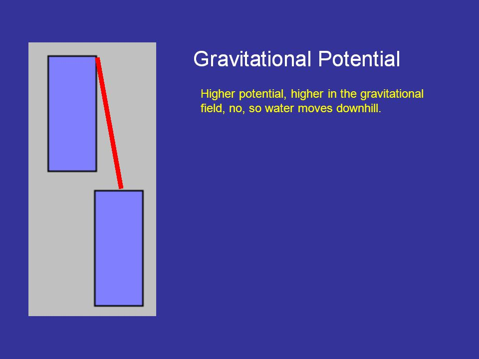 Higher potential, higher in the gravitational field, no, so water moves downhill.