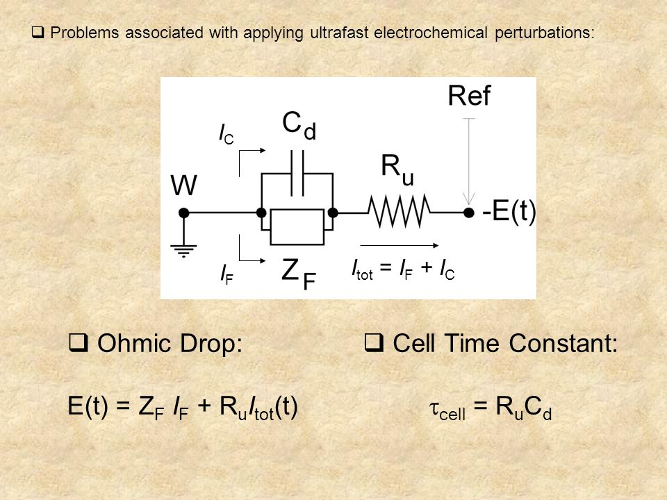  Problems associated with applying ultrafast electrochemical perturbations:  Ohmic Drop: E(t) = Z F I F + R u I tot (t)  Cell Time Constant:  cell = R u C d ICIC IFIF I tot = I F + I C