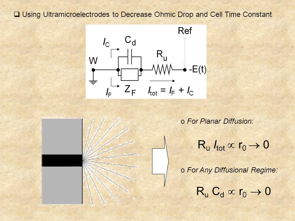  Using Ultramicroelectrodes to Decrease Ohmic Drop and Cell Time Constant ICIC IFIF I tot = I F + I C R u I tot  r 0  0 R u C d  r 0  0 o For Planar Diffusion: o For Any Diffusional Regime: