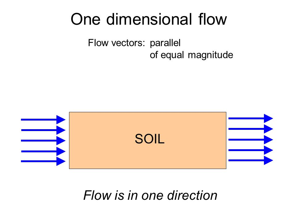 One dimensional flow Flow vectors: parallel of equal magnitude SOIL Flow is in one direction