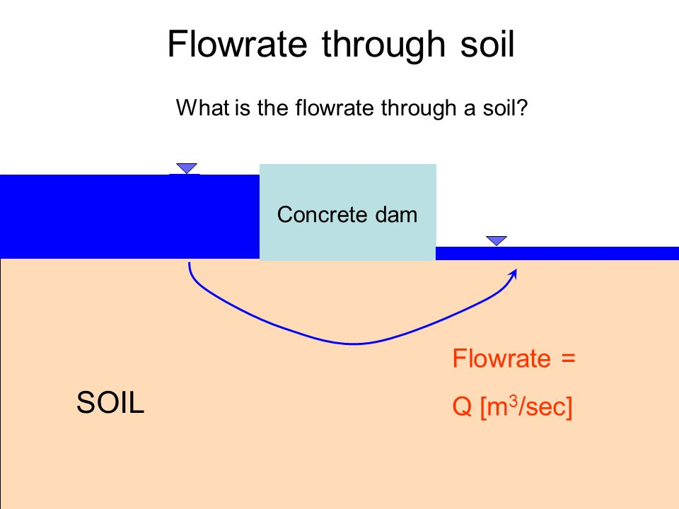 Flowrate through soil What is the flowrate through a soil? SOIL Concrete dam Flowrate = Q [m 3 /sec]