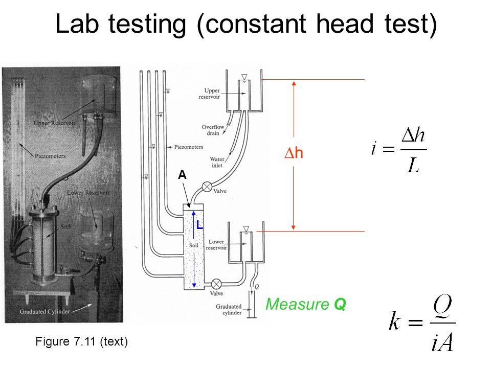 L hh A Measure Q Figure 7.11 (text) Lab testing (constant head test)