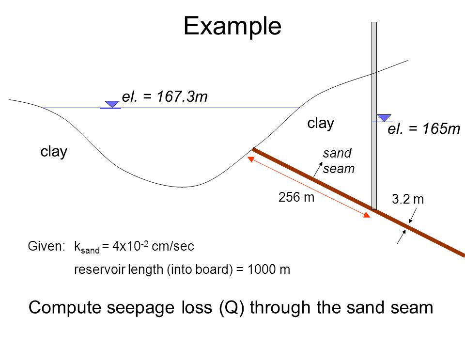 Example Given:k sand = 4x10 -2 cm/sec reservoir length (into board) = 1000 m clay 3.2 m sand seam 256 m el. = 167.3m el. = 165m Compute seepage loss (