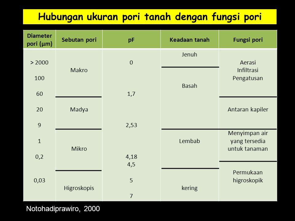 Diameter pori (µm) Sebutan poripFKeadaan tanahFungsi pori > 2000 100 60 20 9 1 0,2 0,03 Makro Madya Mikro Higroskopis 0 1,7 2,53 4,18 4,5 5 7 Jenuh Basah Lembab kering Aerasi Infiltrasi Pengatusan Antaran kapiler Menyimpan air yang tersedia untuk tanaman Permukaan higroskopik Hubungan ukuran pori tanah dengan fungsi pori Notohadiprawiro, 2000