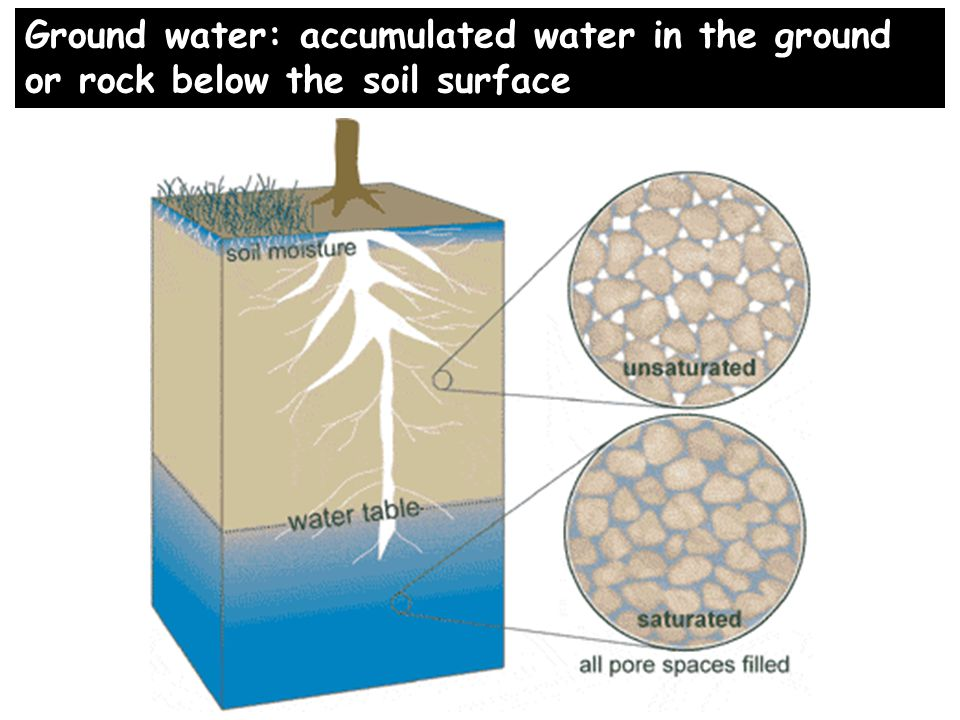Ground water: accumulated water in the ground or rock below the soil surface