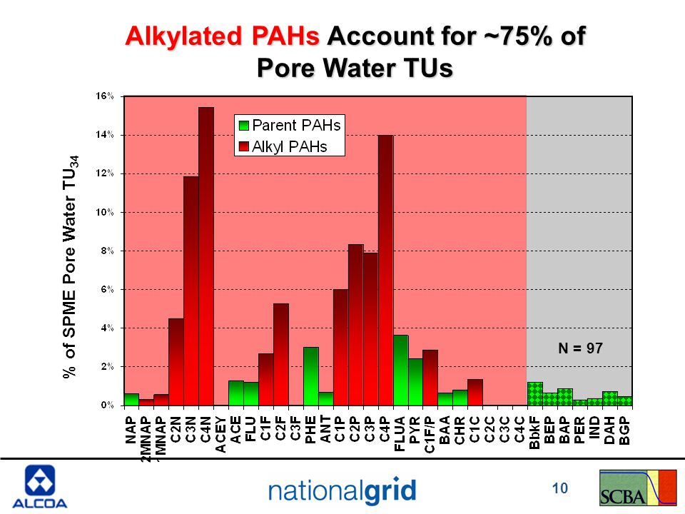 Alkylated PAHs Account for ~75% of Pore Water TUs % of SPME Pore Water TU 34 N = 97 10