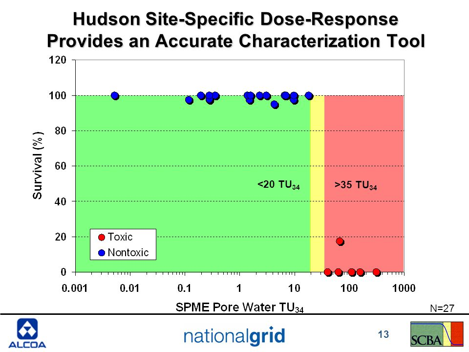 Hudson Site-Specific Dose-Response Provides an Accurate Characterization Tool N=27 <20 TU 34 >35 TU 34 13