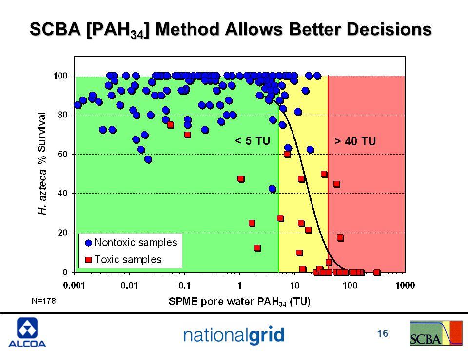 SCBA [PAH 34 ] Method Allows Better Decisions < 5 TU > 40 TU 16
