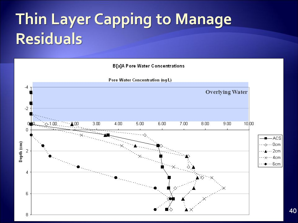 Thin Layer Capping to Manage Residuals Overlying Water 40