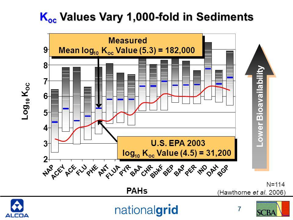 K oc Values Vary 1,000-fold in Sediments Lower Bioavailability PAHs 2 3 4 5 6 7 8 9 NAP ACEY ACE FLU PHE ANT FLUA PYR BAA CHR BbkF BEP BAP PER IND DAH