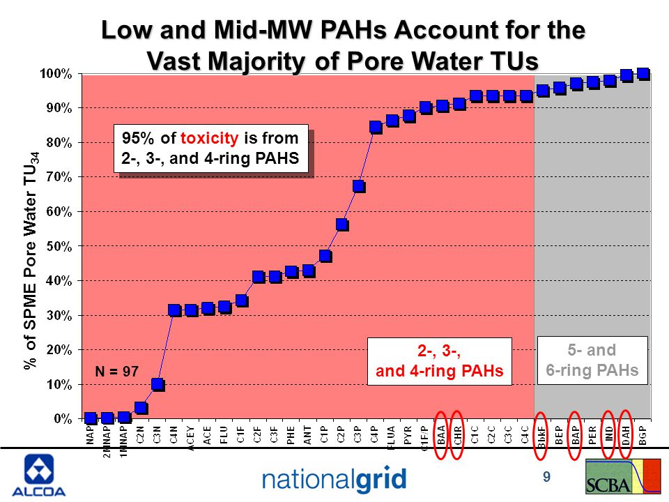 Low and Mid-MW PAHs Account for the Vast Majority of Pore Water TUs 2-, 3-, and 4-ring PAHs 5- and 6-ring PAHs % of SPME Pore Water TU 34 95% of toxicity is from 2-, 3-, and 4-ring PAHS N = 97 9