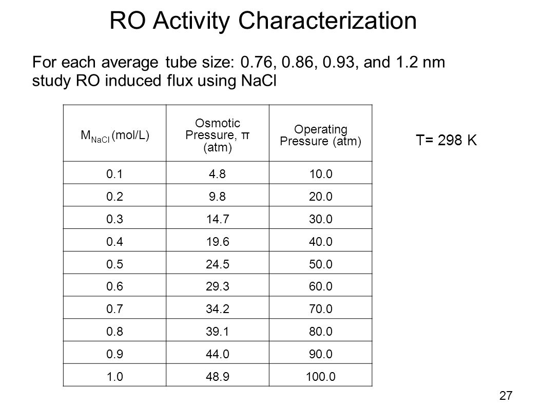 27 RO Activity Characterization M NaCl (mol/L) Osmotic Pressure, π (atm) Operating Pressure (atm) 0.14.810.0 0.29.820.0 0.314.730.0 0.419.640.0 0.524.550.0 0.629.360.0 0.734.270.0 0.839.180.0 0.944.090.0 1.048.9100.0 T= 298 K For each average tube size: 0.76, 0.86, 0.93, and 1.2 nm study RO induced flux using NaCl